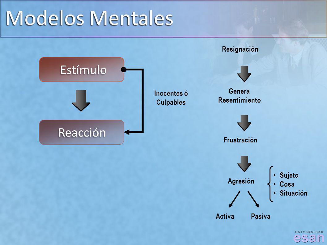 Modelos Mentales Estímulo Reacción Inocentes ó Culpables Resignación Genera Resentimiento Frustración Agresión ActivaPasiva Sujeto Cosa Situación