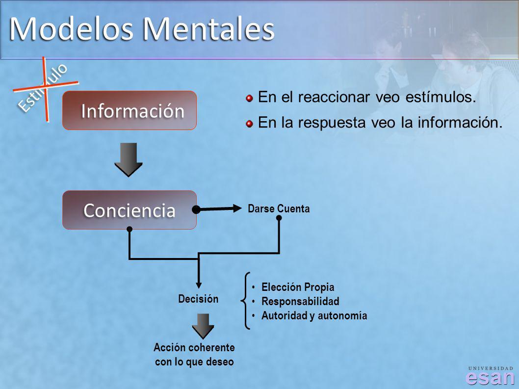 Modelos Mentales Información Conciencia Estimulo Darse Cuenta Decisión Acción coherente con lo que deseo Elección Propia Responsabilidad Autoridad y a