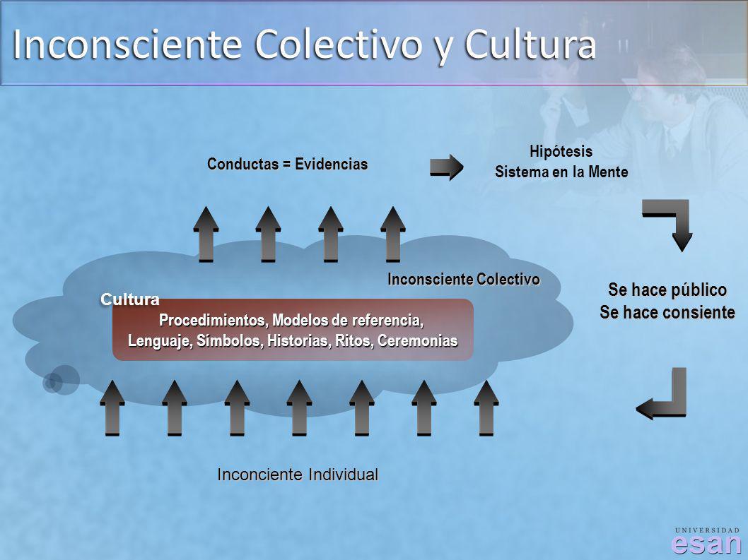 Inconsciente Colectivo y Cultura Procedimientos, Modelos de referencia, Lenguaje, Símbolos, Historias, Ritos, Ceremonias Inconciente Individual Conduc
