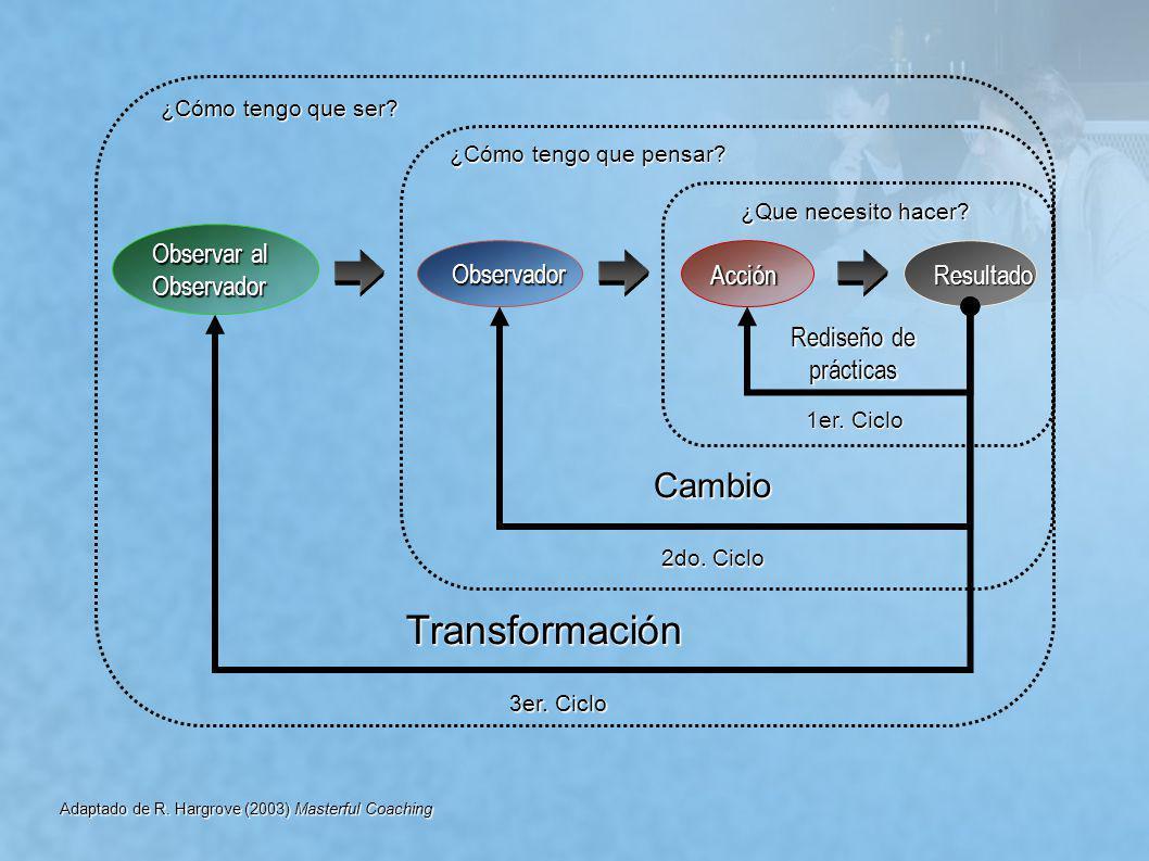 AcciónResultado Rediseño de prácticas Observador ¿Que necesito hacer? 1er. Ciclo Cambio 2do. Ciclo ¿Cómo tengo que pensar? Observar al Observador 3er.