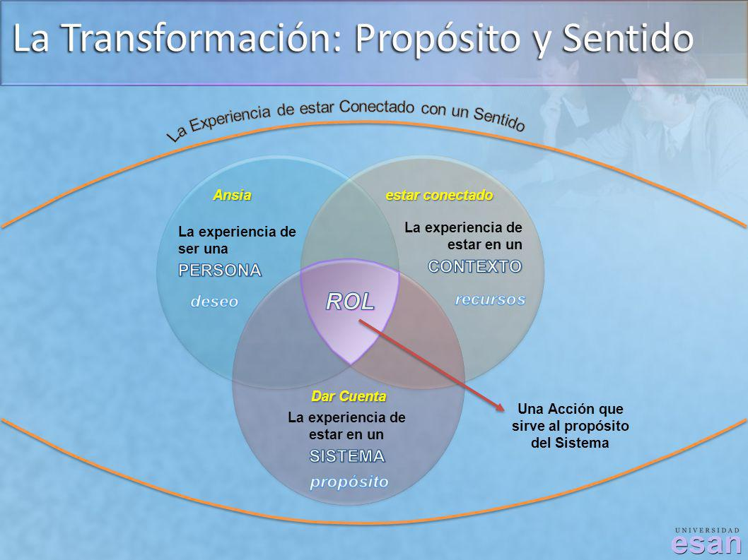 Ansia estar conectado Dar Cuenta La Transformación: Propósito y Sentido Una Acción que sirve al propósito del Sistema
