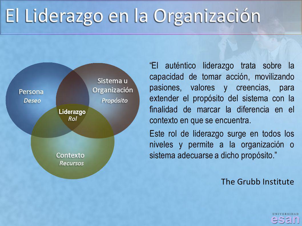 El Liderazgo en la Organización Persona Sistema u Organización Sistema u Organización Contexto Liderazgo El auténtico liderazgo trata sobre la capacid