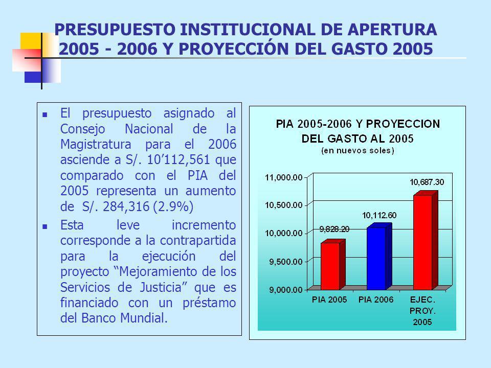 PRESUPUESTO INSTITUCIONAL DE APERTURA 2005 - 2006 Y PROYECCIÓN DEL GASTO 2005 El presupuesto asignado al Consejo Nacional de la Magistratura para el 2006 asciende a S/.