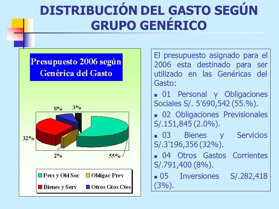 DISTRIBUCIÓN DEL GASTO SEGÚN GRUPO GENÉRICO El presupuesto asignado para el 2006 esta destinado para ser utilizado en las Genéricas del Gasto: 01 Personal y Obligaciones Sociales S/.