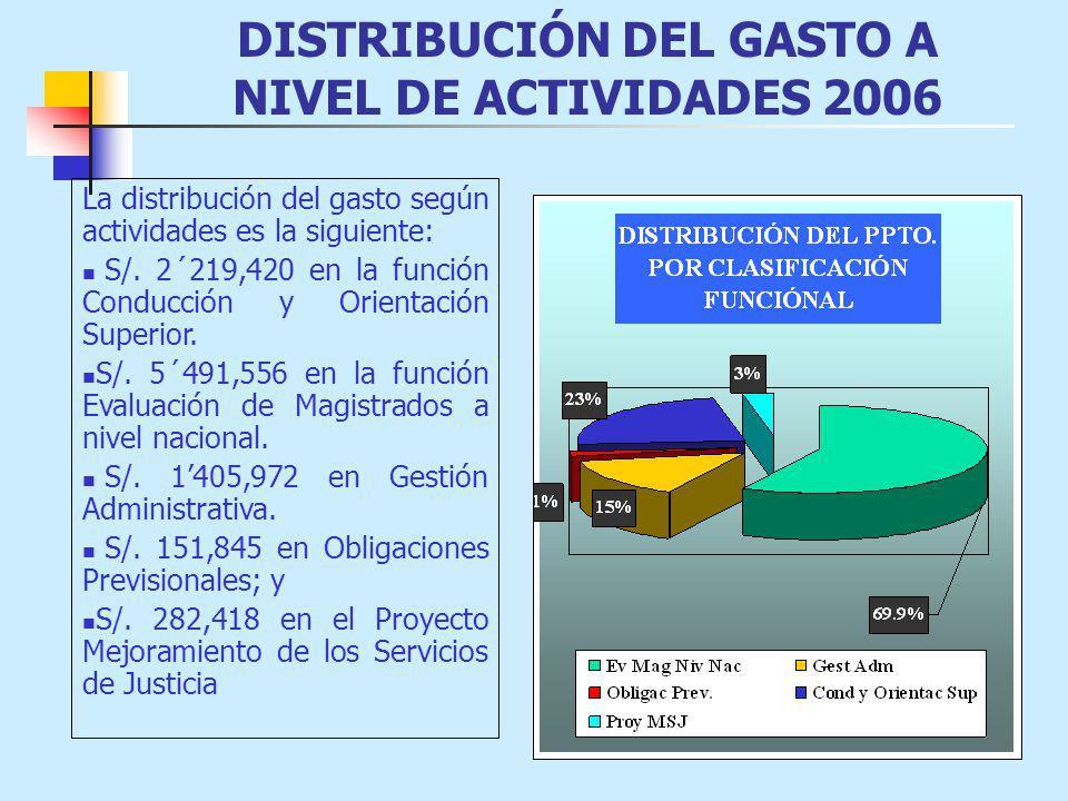 DISTRIBUCIÓN DEL GASTO A NIVEL DE ACTIVIDADES 2006 La distribución del gasto según actividades es la siguiente: S/.