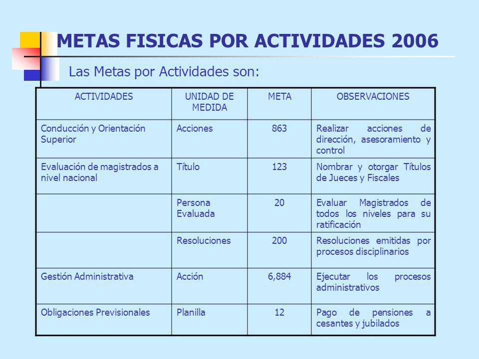 ACTIVIDADESUNIDAD DE MEDIDA METAOBSERVACIONES Conducción y Orientación Superior Acciones863Realizar acciones de dirección, asesoramiento y control Evaluación de magistrados a nivel nacional Título123Nombrar y otorgar Títulos de Jueces y Fiscales Persona Evaluada 20Evaluar Magistrados de todos los niveles para su ratificación Resoluciones200Resoluciones emitidas por procesos disciplinarios Gestión AdministrativaAcción6,884Ejecutar los procesos administrativos Obligaciones PrevisionalesPlanilla12Pago de pensiones a cesantes y jubilados Las Metas por Actividades son:
