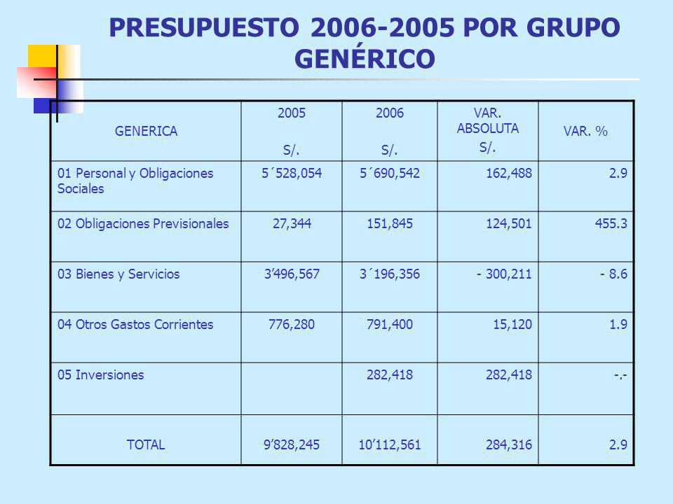 PRESUPUESTO 2006-2005 POR GRUPO GENÉRICO GENERICA 2005 S/.