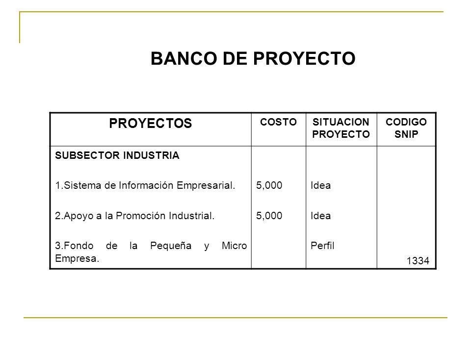 BANCO DE PROYECTO PROYECTOS COSTOSITUACION PROYECTO CODIGO SNIP SUBSECTOR INDUSTRIA 1.Sistema de Información Empresarial. 2.Apoyo a la Promoción Indus