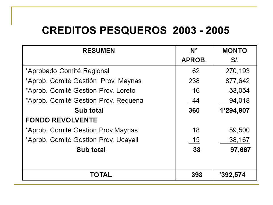 CREDITOS PESQUEROS 2003 - 2005 RESUMENN° APROB. MONTO S/. *Aprobado Comité Regional *Aprob. Comité Gestión Prov. Maynas *Aprob. Comité Gestion Prov. L