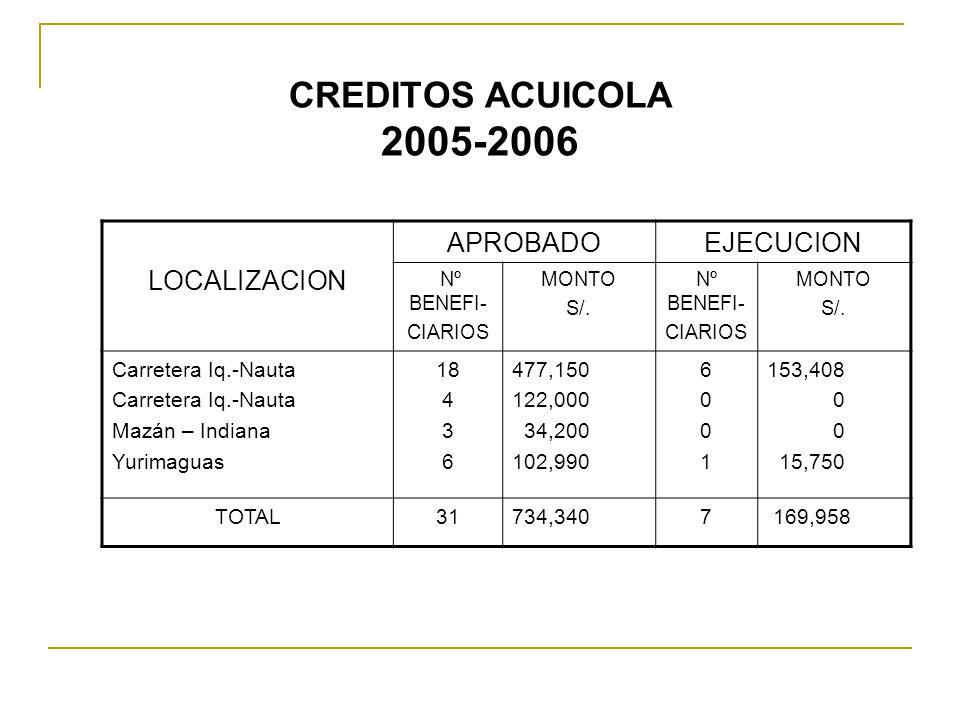 CREDITOS ACUICOLA 2005-2006 LOCALIZACION APROBADOEJECUCION Nº BENEFI- CIARIOS MONTO S/. Nº BENEFI- CIARIOS MONTO S/. Carretera Iq.-Nauta Mazán – India