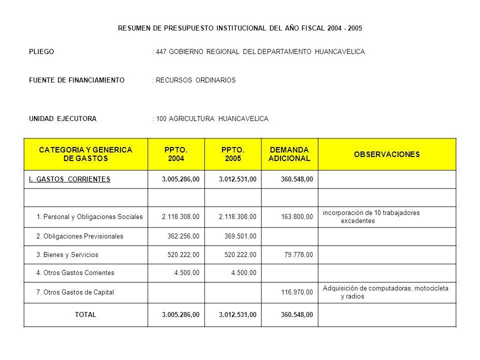 RESUMEN DE PRESUPUESTO INSTITUCIONAL DEL AÑO FISCAL 2004 - 2005 PLIEGO: 447 GOBIERNO REGIONAL DEL DEPARTAMENTO HUANCAVELICA FUENTE DE FINANCIAMIENTO: