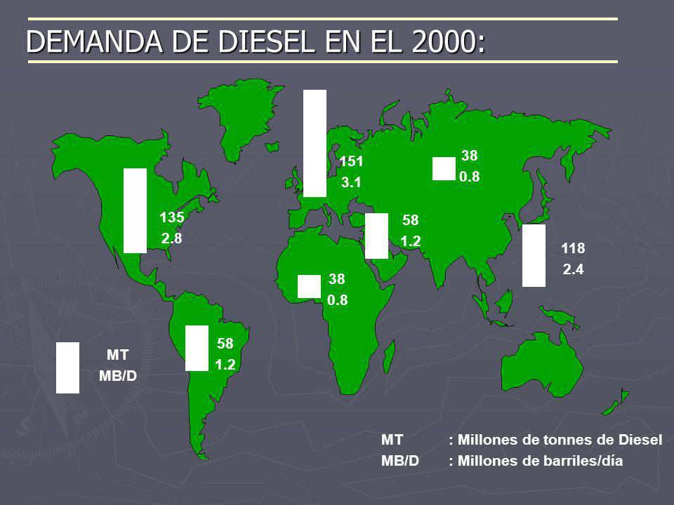 DEMANDA DE DIESEL EN EL 2000: MT MB/D 58 1.2 135 2.8 38 0.8 151 3.1 38 0.8 58 1.2 118 2.4 MT : Millones de tonnes de Diesel MB/D: Millones de barriles