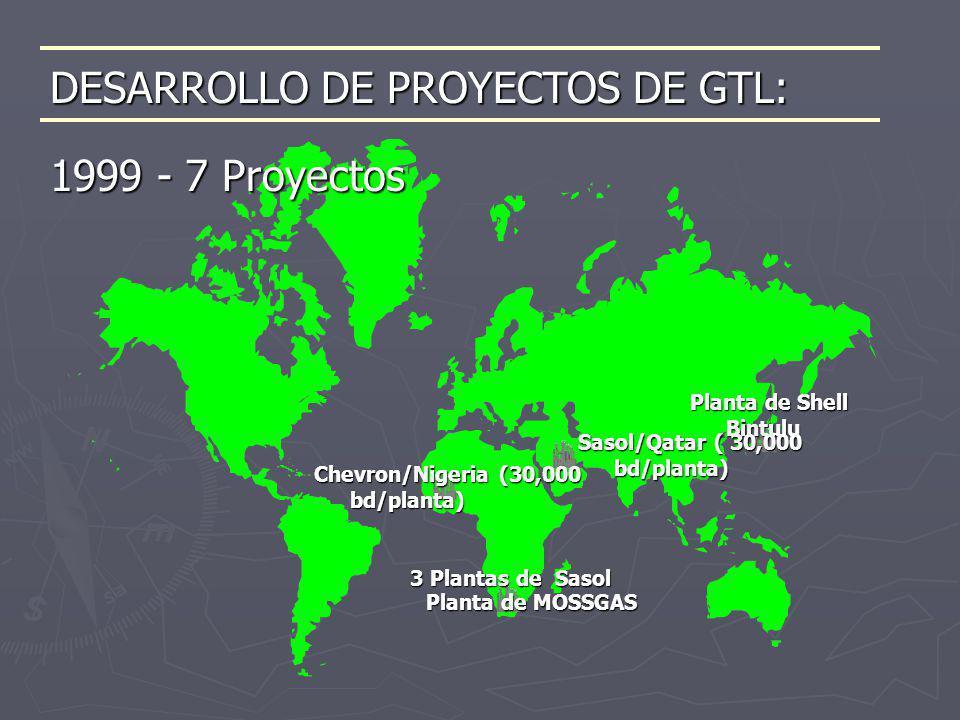DESARROLLO DE PROYECTOS DE GTL: Planta de Shell Bintulu Sasol/Qatar ( 30,000 bd/planta) Chevron/Nigeria (30,000 bd/planta) 3 Plantas de Sasol Planta d