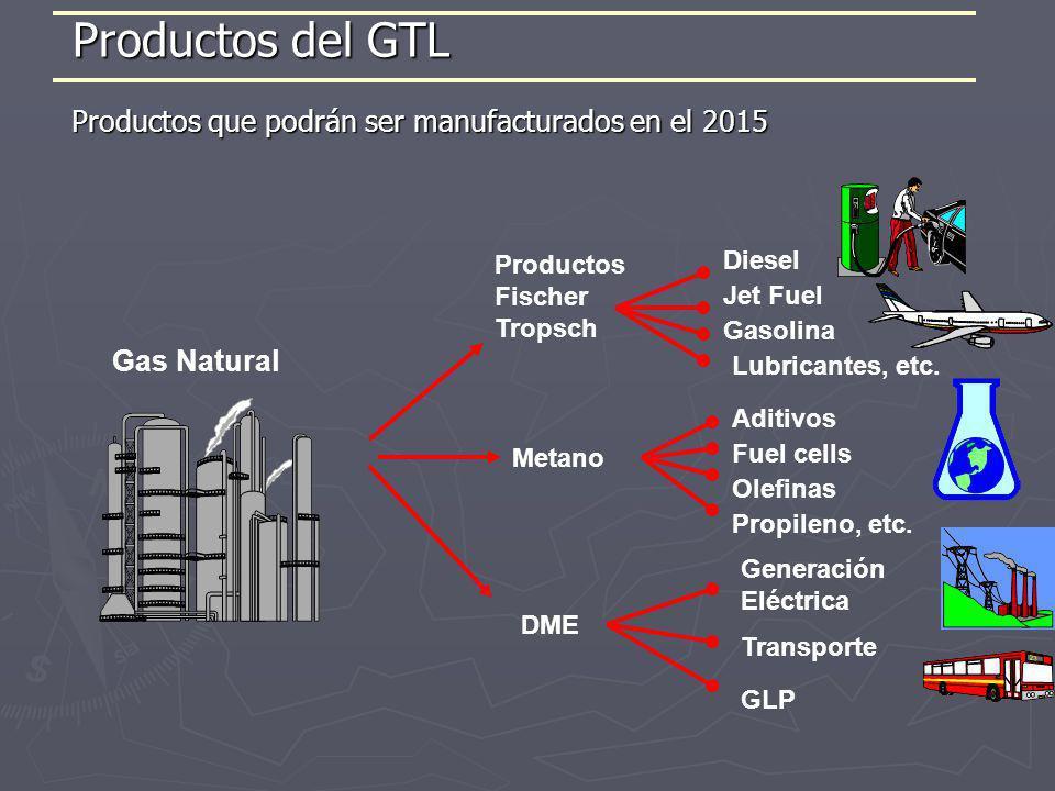 Productos que podrán ser manufacturados en el 2015 Diesel Productos Fischer Tropsch Aditivos Generación Eléctrica Metano DME Gas Natural Gasolina Jet