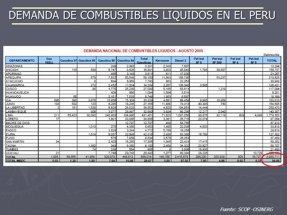 DEMANDA DE COMBUSTIBLES LIQUIDOS EN EL PERU Fuente: SCOP -OSINERG