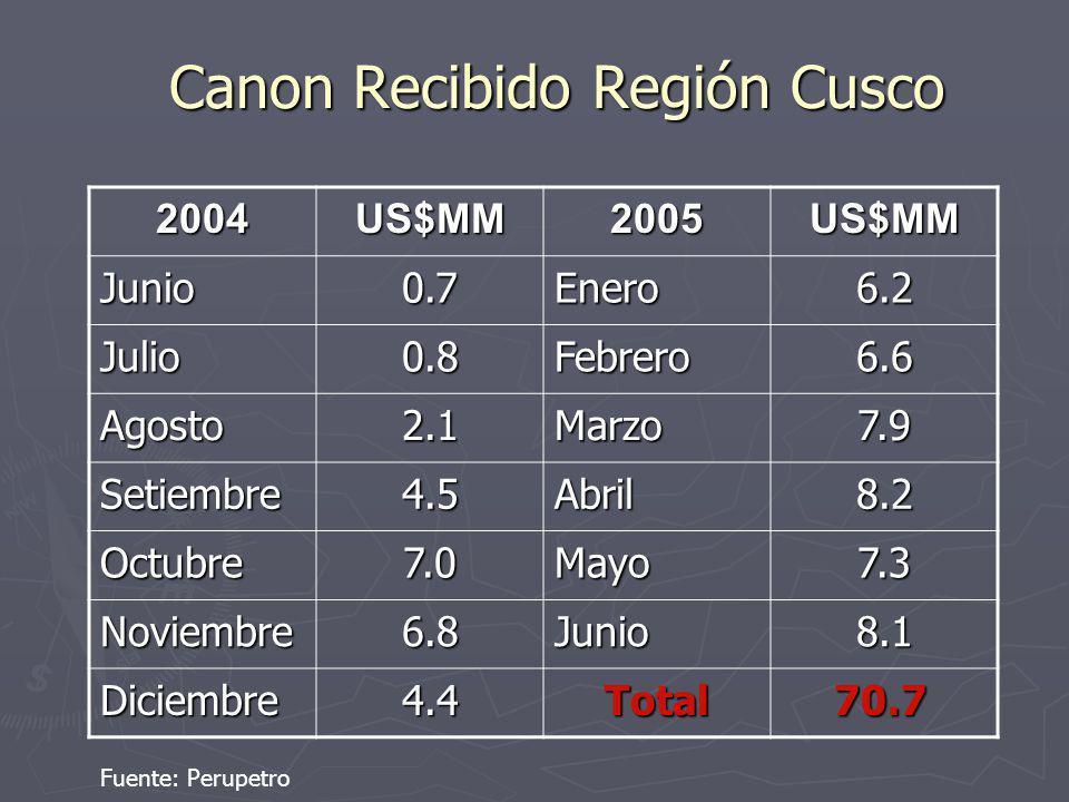Canon Recibido Región Cusco 2004US$MM2005US$MM Junio0.7Enero6.2 Julio0.8Febrero6.6 Agosto2.1Marzo7.9 Setiembre4.5Abril8.2 Octubre7.0Mayo7.3 Noviembre6