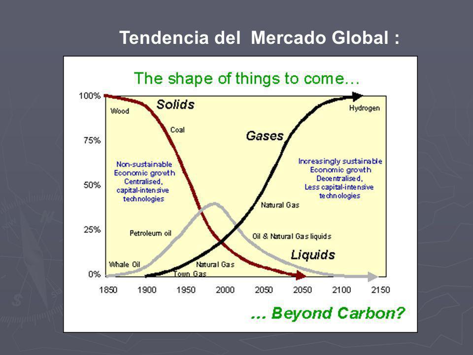 Tendencia del Mercado Global :