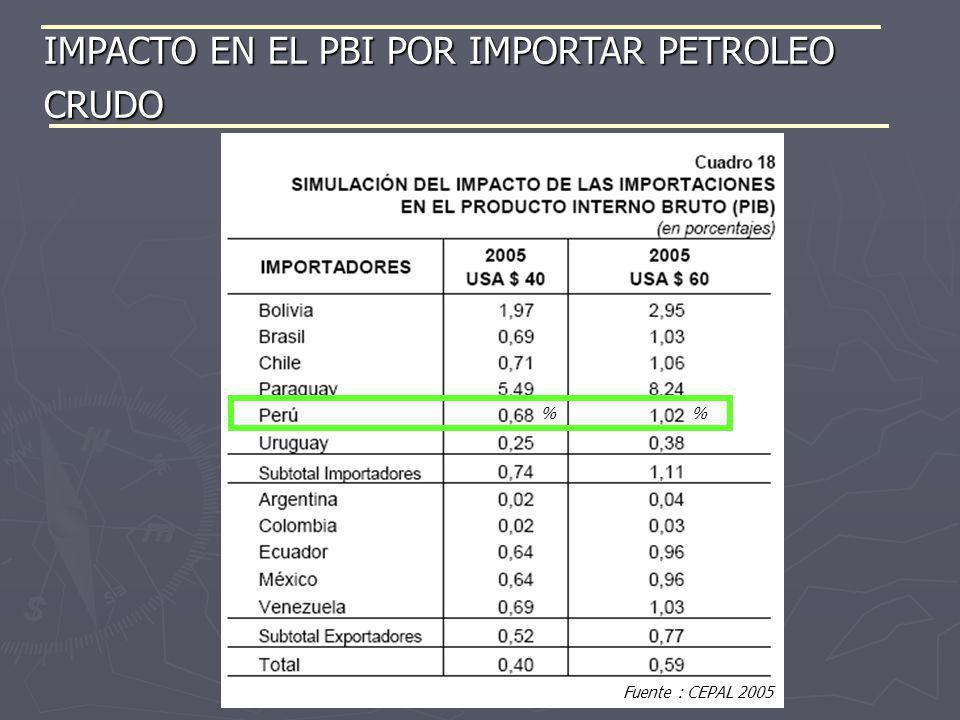 IMPACTO EN EL PBI POR IMPORTAR PETROLEO CRUDO Fuente : CEPAL 2005 %