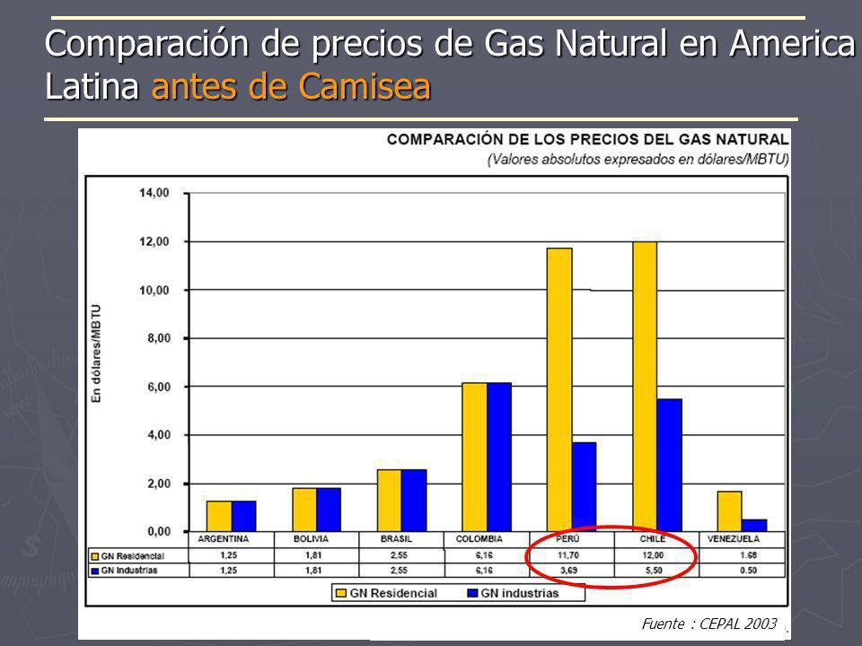 Comparación de precios de Gas Natural en America Latina antes de Camisea Fuente : CEPAL 2003