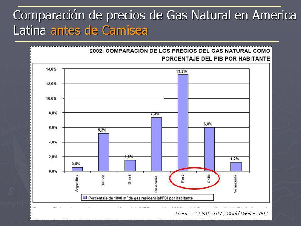Fuente : CEPAL, SIEE, World Bank - 2003 Comparación de precios de Gas Natural en America Latina antes de Camisea
