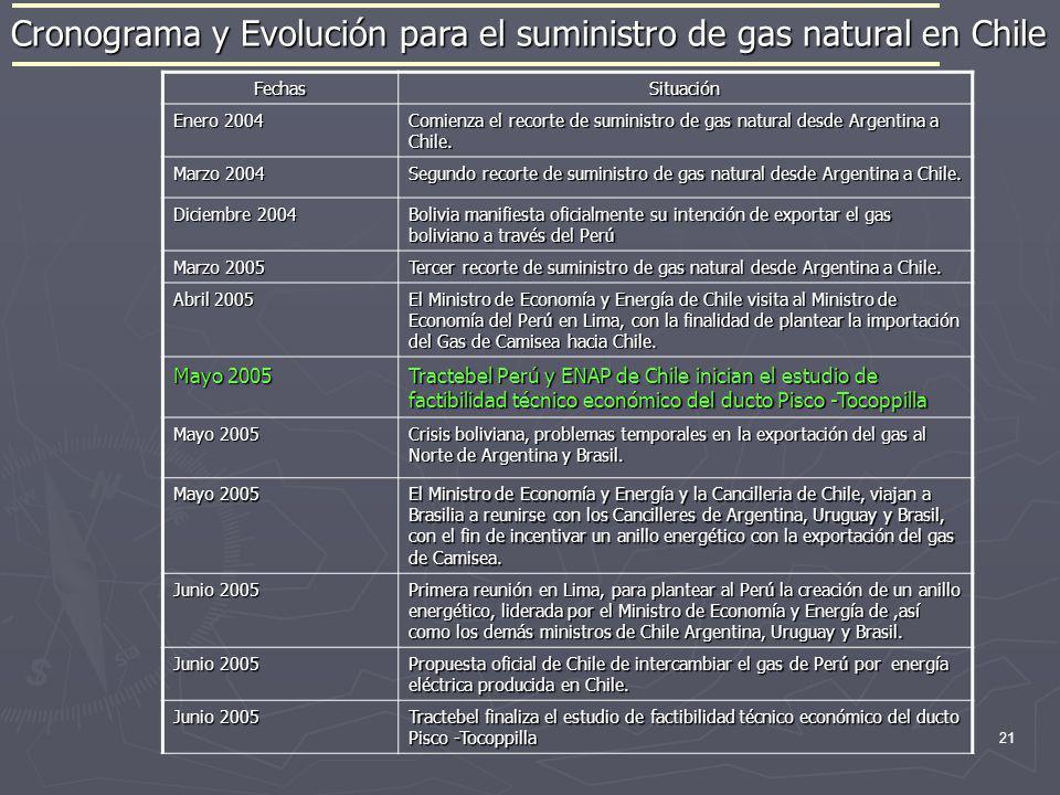 21 Cronograma y Evolución para el suministro de gas natural en Chile FechasSituación Enero 2004 Comienza el recorte de suministro de gas natural desde