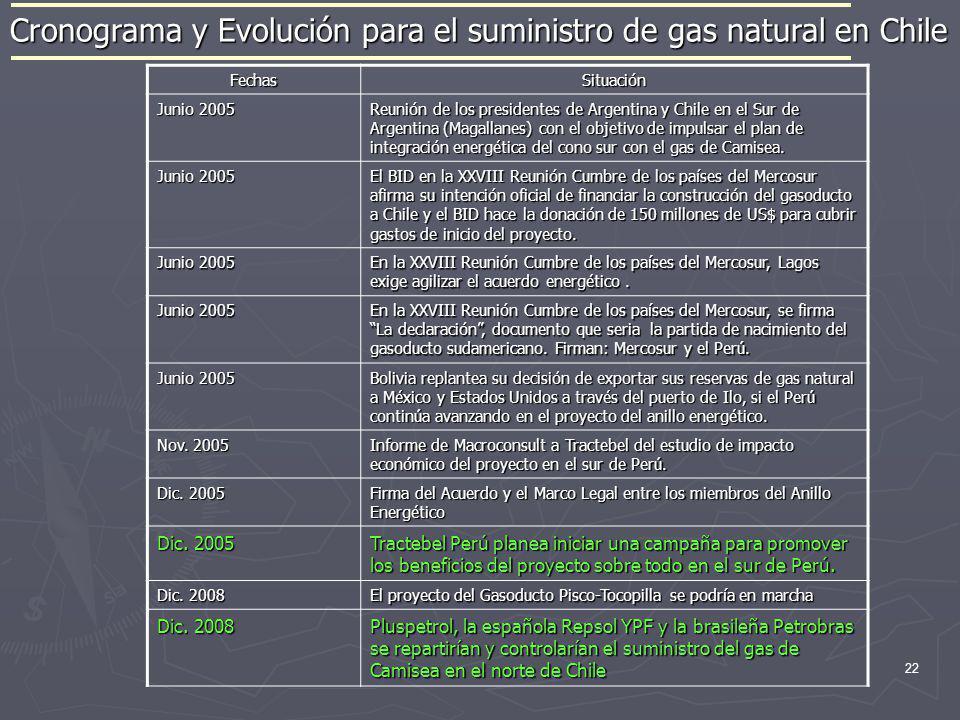 22 Cronograma y Evolución para el suministro de gas natural en Chile FechasSituación Junio 2005 Reunión de los presidentes de Argentina y Chile en el