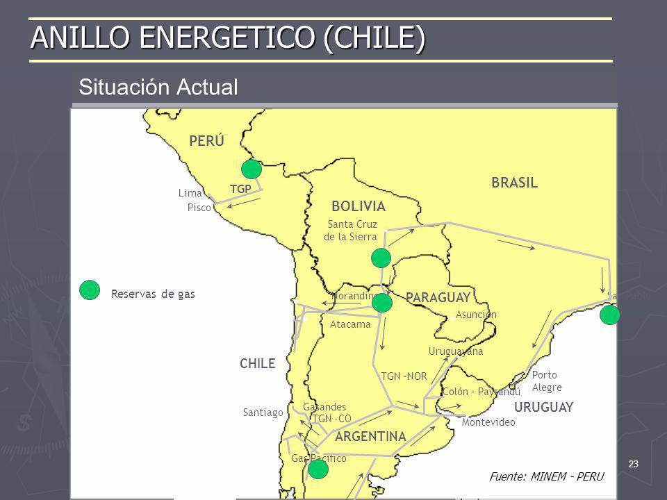 23 ANILLO ENERGETICO (CHILE) Situación Actual Alternativa TRAZA 1 Pisco – Antofagasta 1700 km PERÚ ARGENTINA CHILE Pisco Lima BOLIVIA TGN -NOR BRASIL