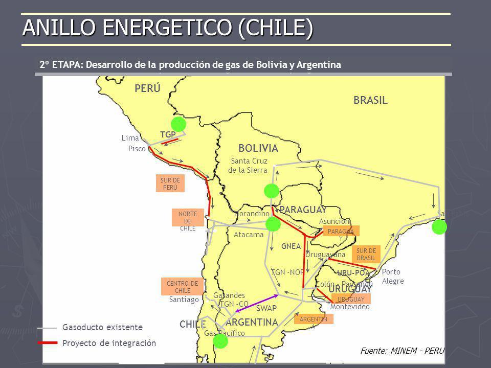 2º ETAPA: Desarrollo de la producción de gas de Bolivia y Argentina Alternativa TRAZA 1 Pisco – Antofagasta 1700 km PERÚ ARGENTINA CHILE Pisco Lima BO