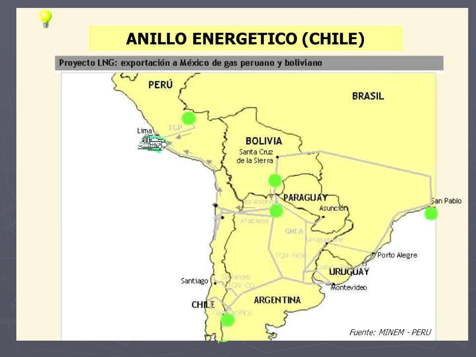 Integración gasífera del Cono Sur Proyecto LNG: exportación a México de gas peruano y boliviano Alternativa TRAZA 1 Pisco – Antofagasta 1700 km PERÚ A