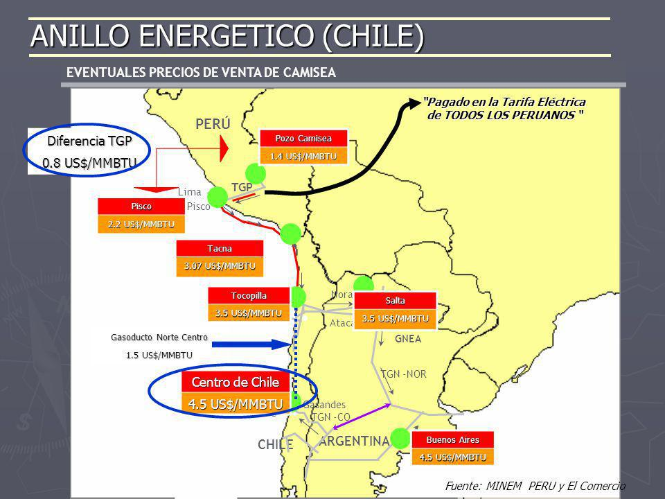 EVENTUALES PRECIOS DE VENTA DE CAMISEA Alternativa TRAZA 1 Pisco – Antofagasta 1700 km PERÚ ARGENTINA CHILE Pisco Lima TGN -NOR Santiago TGN -CO Noran
