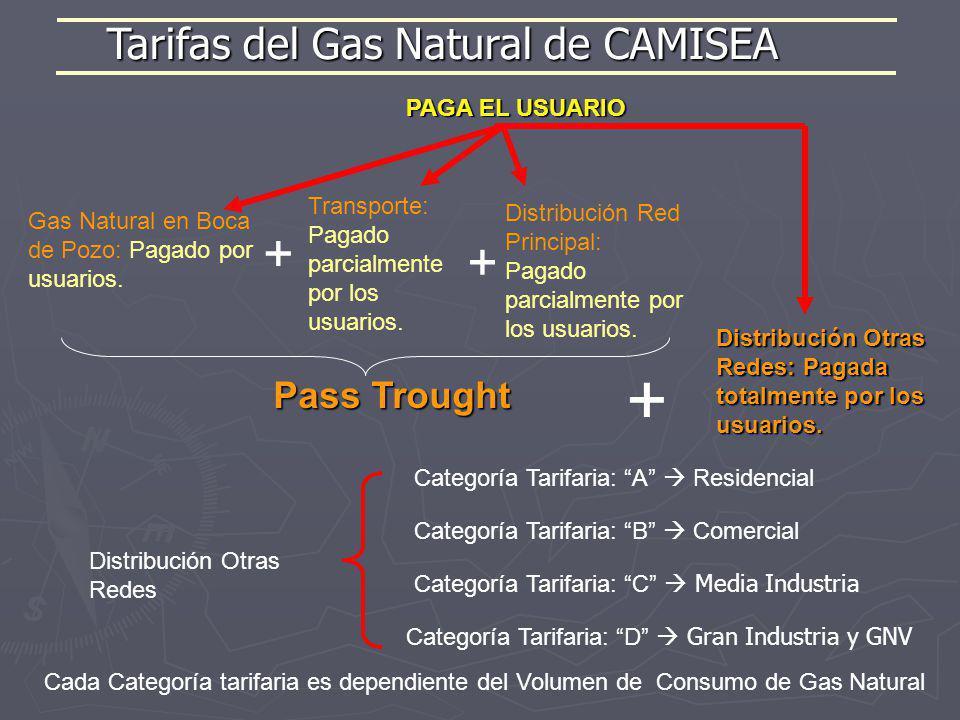 Tarifas del Gas Natural de CAMISEA Distribución Otras Redes: Pagada totalmente por los usuarios. Transporte: Pagado parcialmente por los usuarios. Gas