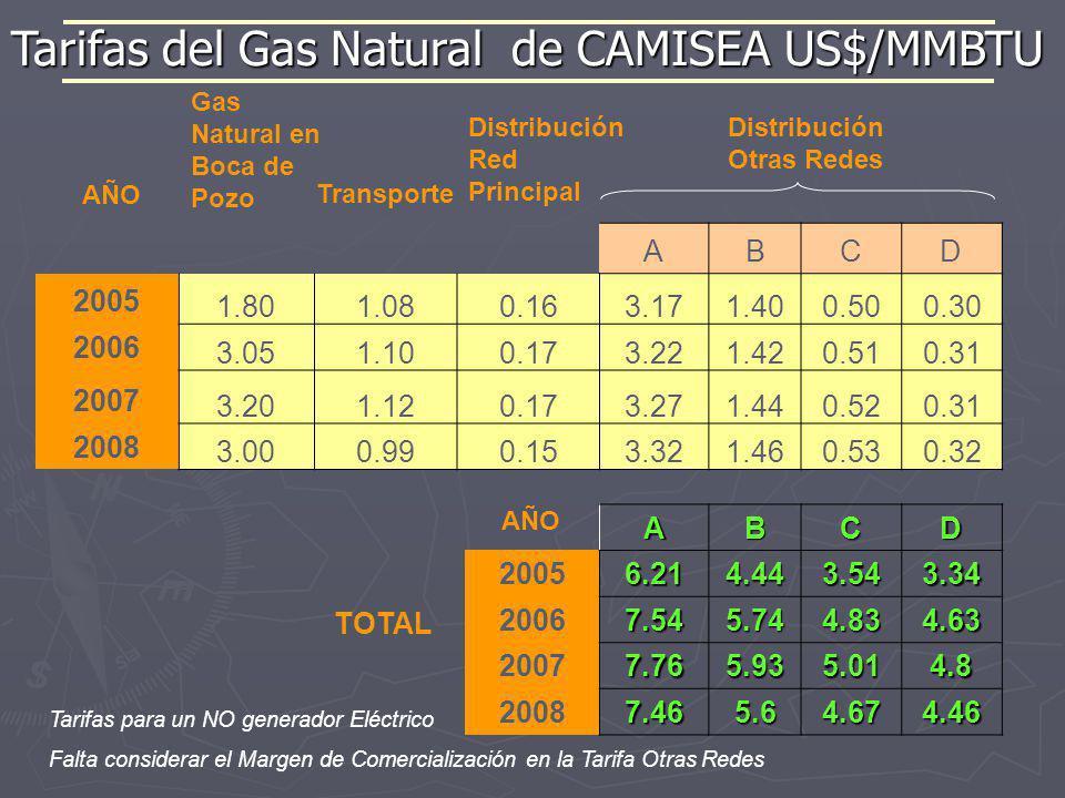 Tarifas del Gas Natural de CAMISEA US$/MMBTU Distribución Otras Redes Transporte Gas Natural en Boca de Pozo Distribución Red Principal Tarifas para u