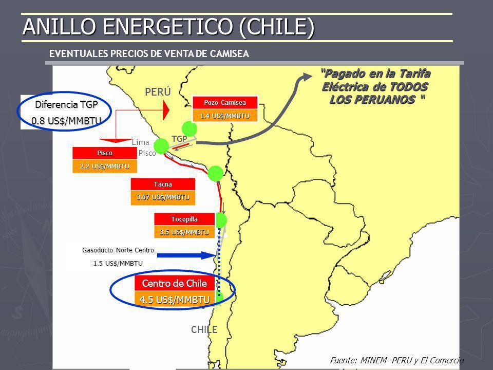 EVENTUALES PRECIOS DE VENTA DE CAMISEA Alternativa TRAZA 1 Pisco – Antofagasta 1700 km PERÚ CHILE Pisco Lima Santiago TGP SUR DE PERÚ NORTE DE CHILE C