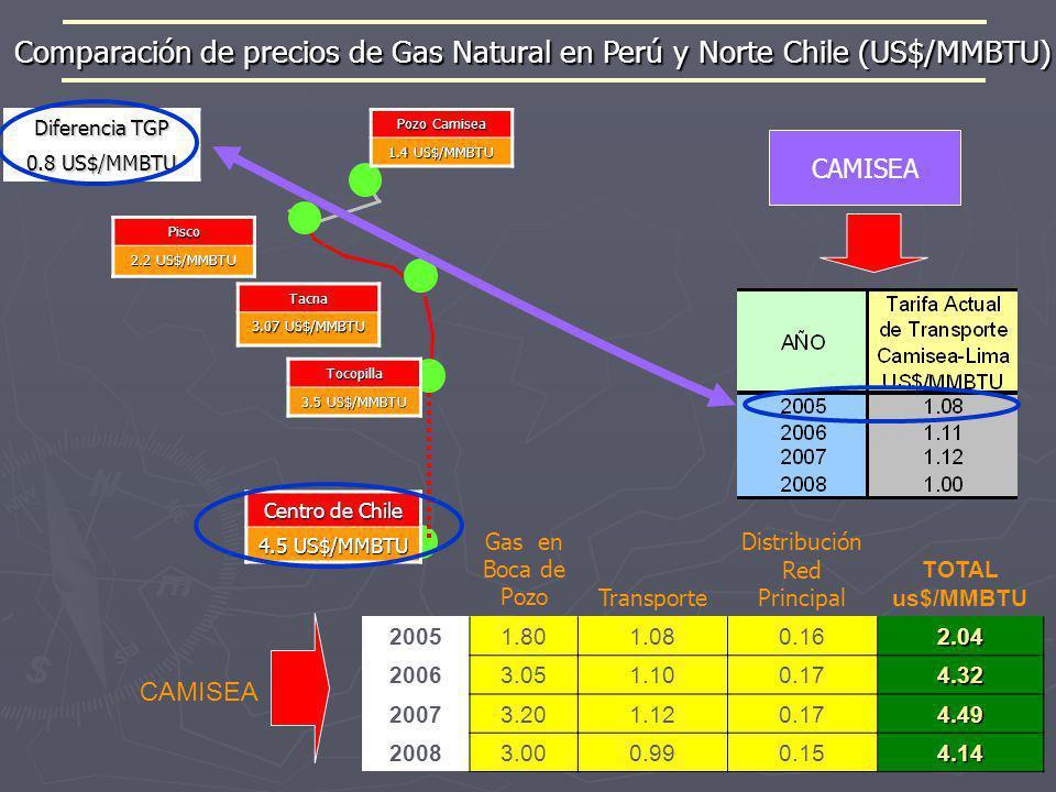 CAMISEA PERÚ Pisco Lima Santiago TGP SUR DE PERÚ NORTE DE CHILE CENTRO DE CHILE Pozo Camisea 1.4 US$/MMBTU Pisco 2.2 US$/MMBTU Tacna 3.07 US$/MMBTU Ce