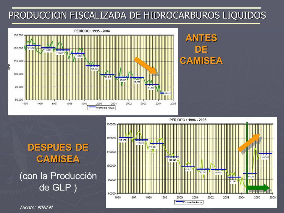 PRODUCCION FISCALIZADA DE HIDROCARBUROS LIQUIDOS ANTES DE CAMISEA DESPUES DE CAMISEA (con la Producción de GLP ) Fuente: MINEM
