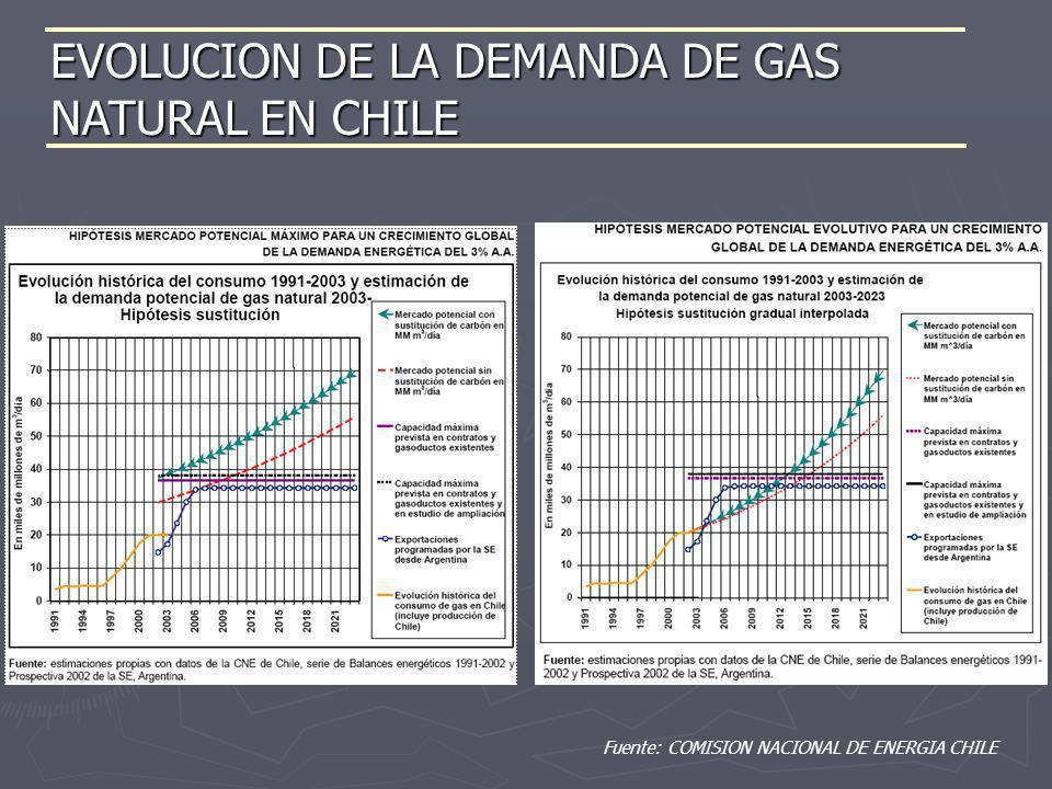 EVOLUCION DE LA DEMANDA DE GAS NATURAL EN CHILE Fuente: COMISION NACIONAL DE ENERGIA CHILE