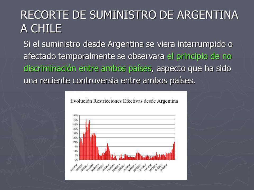 RECORTE DE SUMINISTRO DE ARGENTINA A CHILE Si el suministro desde Argentina se viera interrumpido o afectado temporalmente se observara el principio d