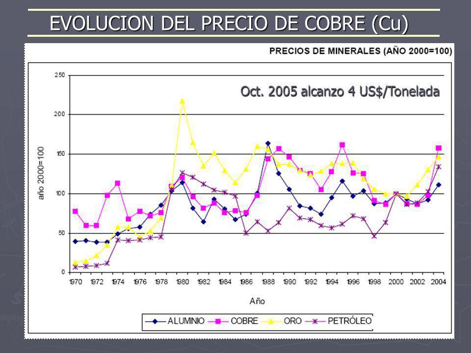 EVOLUCION DEL PRECIO DE COBRE (Cu) Oct. 2005 alcanzo 4 US$/Tonelada
