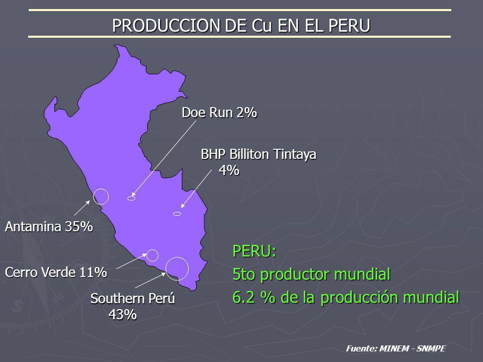 PRODUCCION DE Cu EN EL PERU Doe Run 2% Fuente: MINEM - SNMPE PERU: 5to productor mundial 6.2 % de la producción mundial BHP Billiton Tintaya 4% Southe