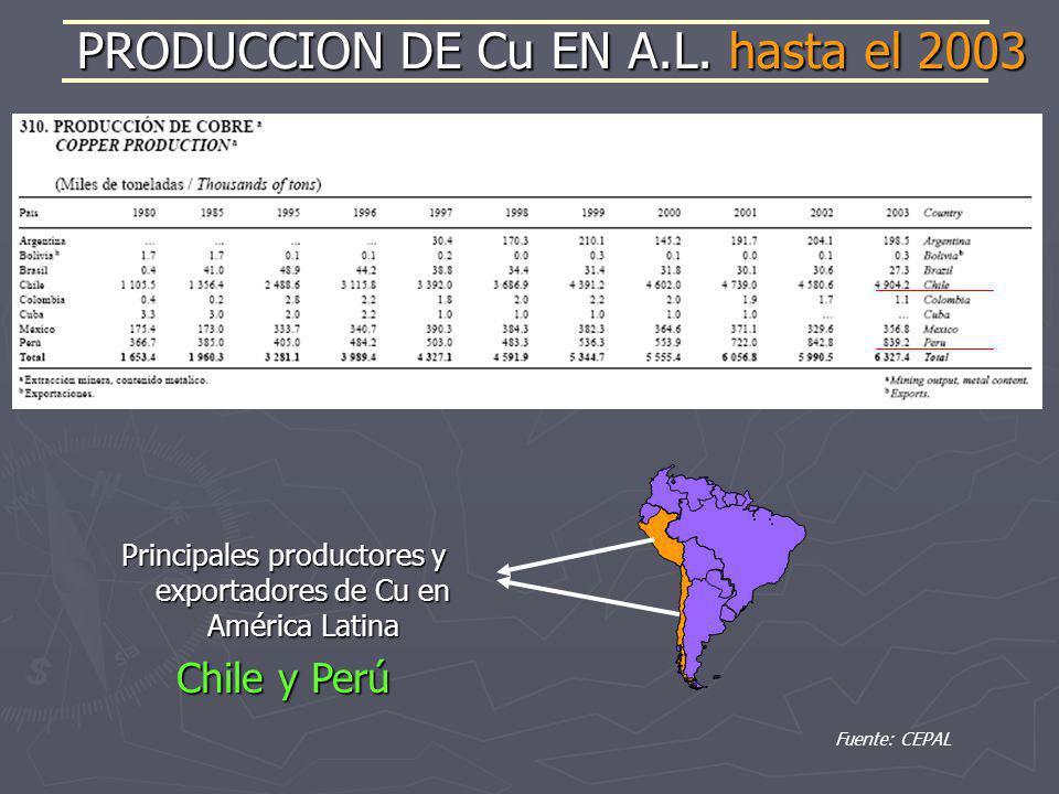 Fuente: CEPAL PRODUCCION DE Cu EN A.L. hasta el 2003 Principales productores y exportadores de Cu en América Latina Chile y Perú