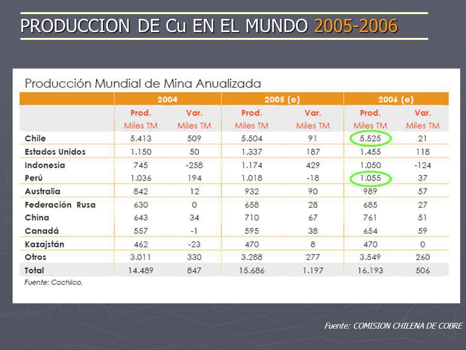 Fuente: COMISION CHILENA DE COBRE PRODUCCION DE Cu EN EL MUNDO 2005-2006