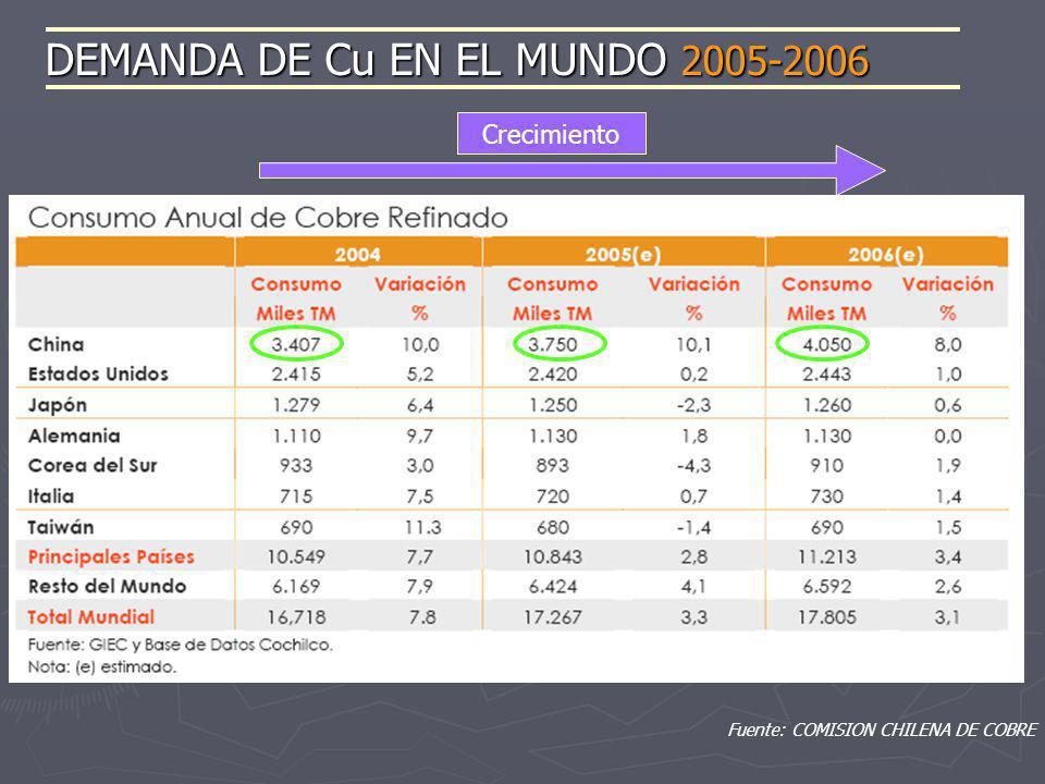 Fuente: COMISION CHILENA DE COBRE DEMANDA DE Cu EN EL MUNDO 2005-2006 Crecimiento