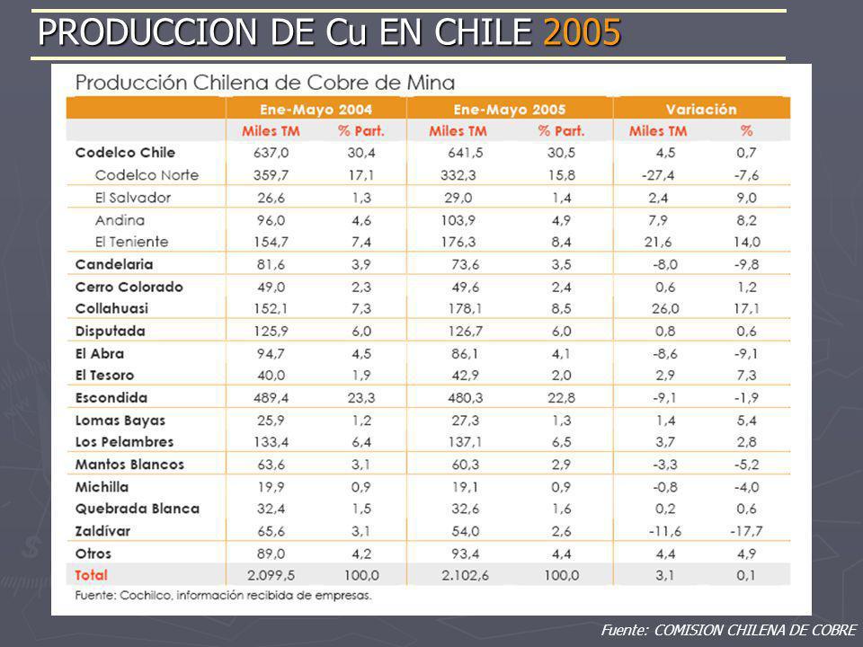 Fuente: COMISION CHILENA DE COBRE PRODUCCION DE Cu EN CHILE 2005