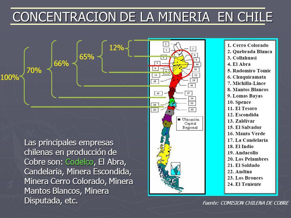 Fuente: COMISION CHILENA DE COBRE CONCENTRACION DE LA MINERIA EN CHILE 100% 12% 65% 66% 70% Las principales empresas chilenas en producción de Cobre s