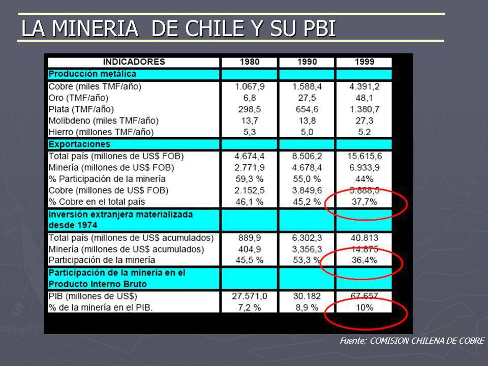 Fuente: COMISION CHILENA DE COBRE LA MINERIA DE CHILE Y SU PBI