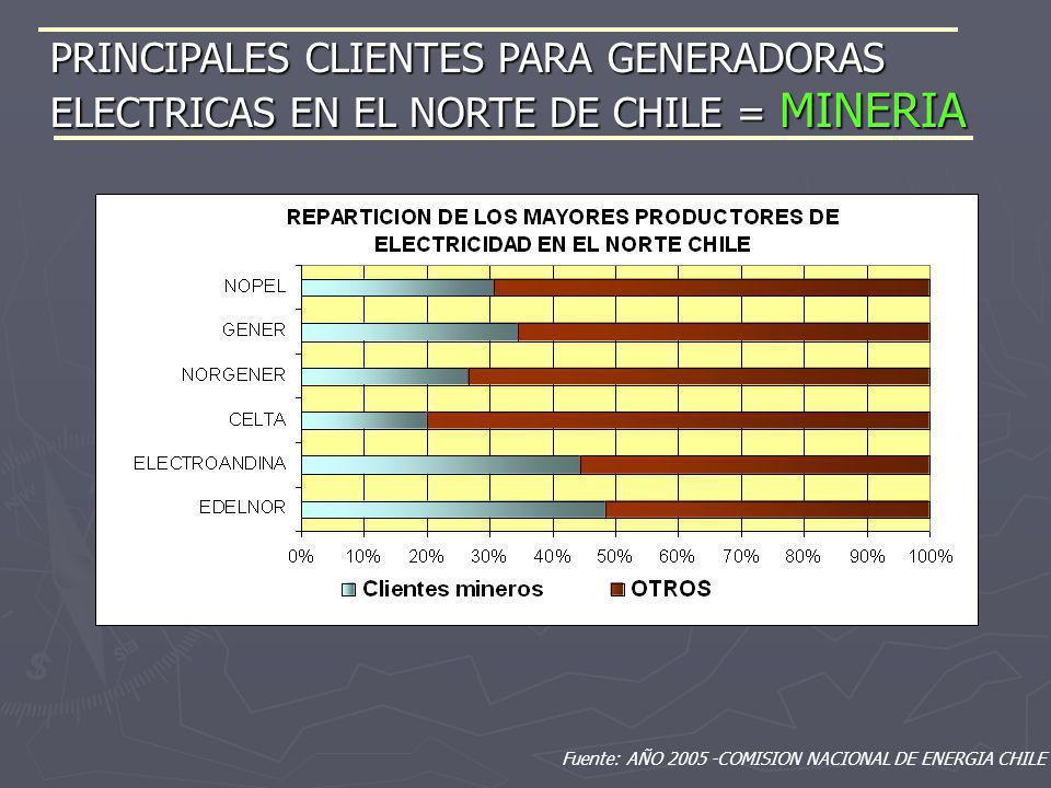 Fuente: AÑO 2005 -COMISION NACIONAL DE ENERGIA CHILE PRINCIPALES CLIENTES PARA GENERADORAS ELECTRICAS EN EL NORTE DE CHILE = MINERIA