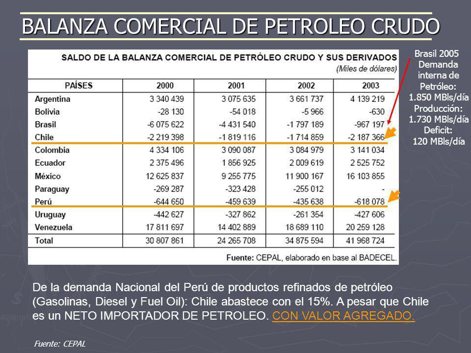 BALANZA COMERCIAL DE PETROLEO CRUDO De la demanda Nacional del Perú de productos refinados de petróleo (Gasolinas, Diesel y Fuel Oil): Chile abastece