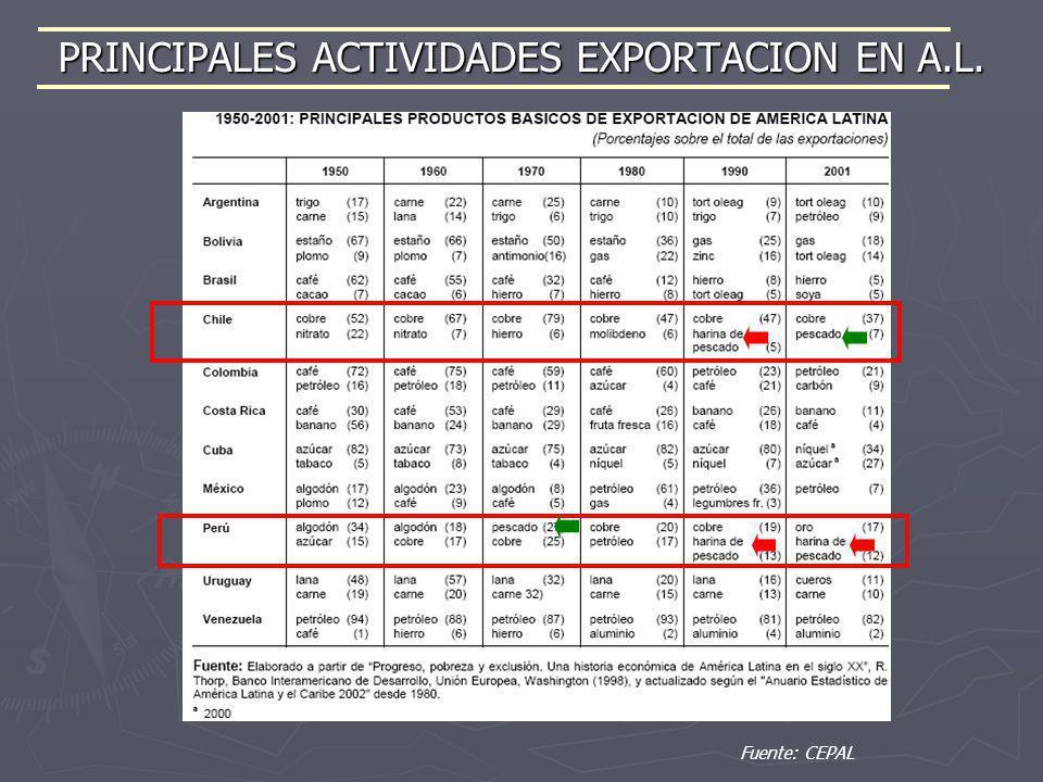 PRINCIPALES ACTIVIDADES EXPORTACION EN A.L. Fuente: CEPAL