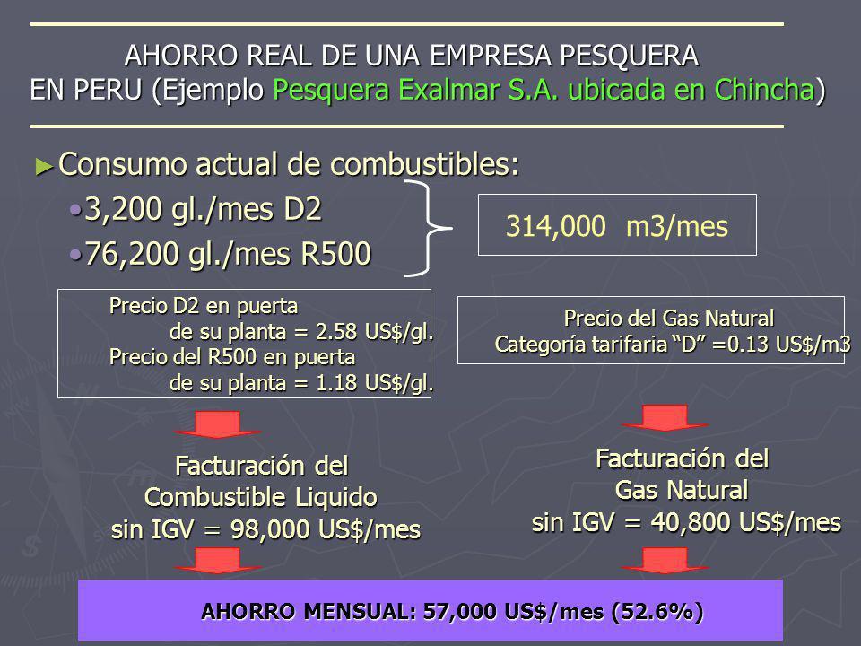 AHORRO REAL DE UNA EMPRESA PESQUERA EN PERU (Ejemplo Pesquera Exalmar S.A. ubicada en Chincha) AHORRO MENSUAL: 57,000 US$/mes (52.6%) Consumo actual d
