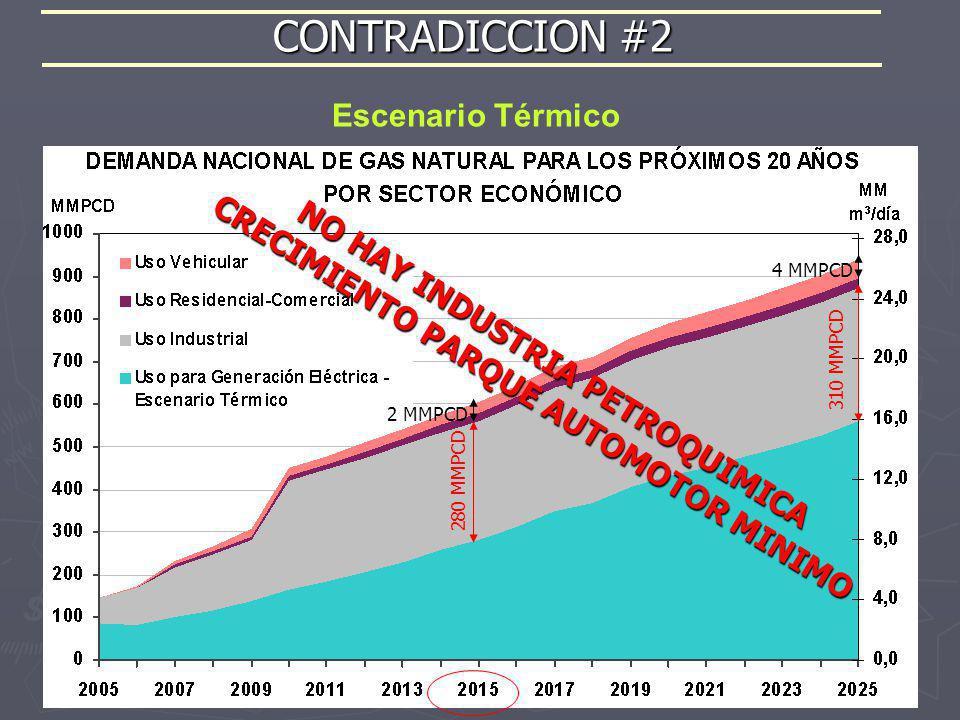 Escenario Térmico CONTRADICCION #2 NO HAY INDUSTRIA PETROQUIMICA CRECIMIENTO PARQUE AUTOMOTOR MINIMO 280 MMPCD 310 MMPCD 2 MMPCD 4 MMPCD